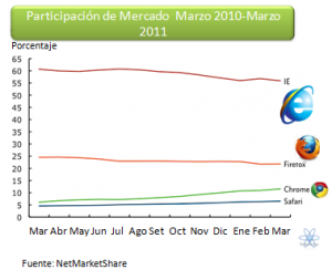 Estadistica anual 2010 Browser
