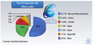 Estadistica browsers 2011