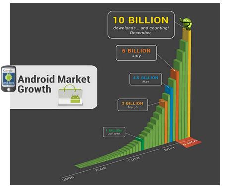 Descargas Android