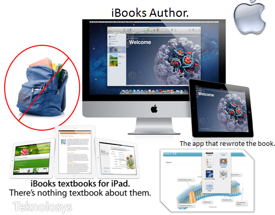 Ibooks 2 apple education