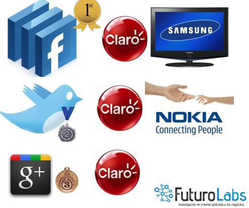 Ranking de empresas en redes sociales