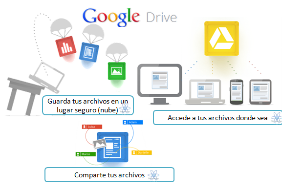 Google Drive nube gratis