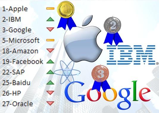 Apple IBM Google mejores marcas 2012