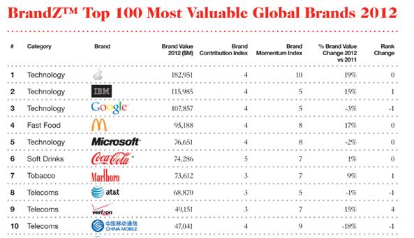 Top 10 Marcas Valiosa