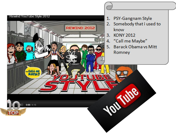 Videos mix youtube 2012